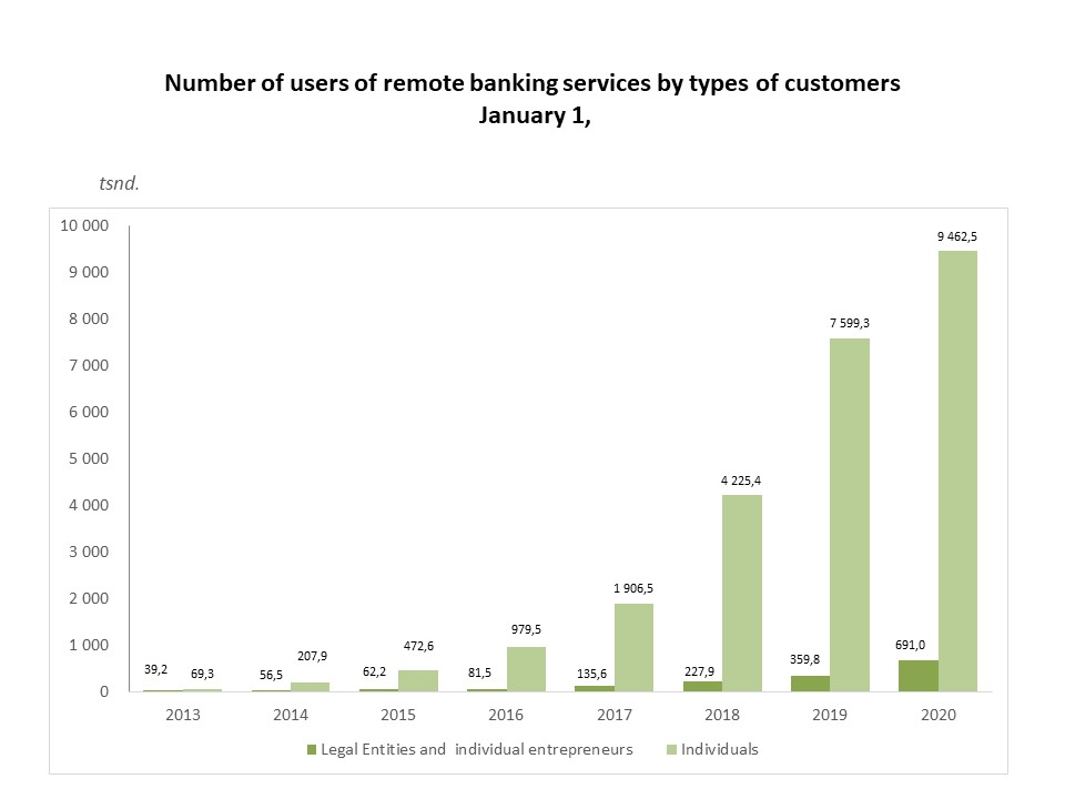 The number of users by system