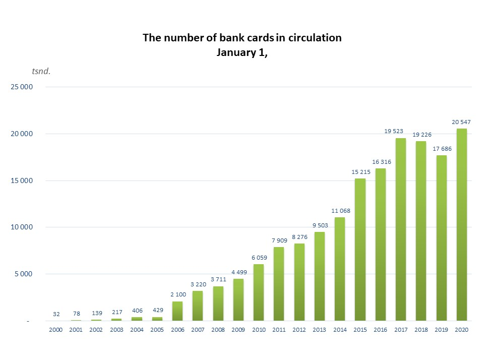 The number of bank cards