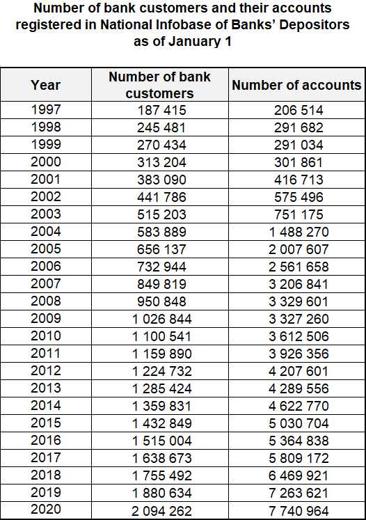 Number of bank customers and their accounts registered in National Infobase of Banks' Depositors as of January 1